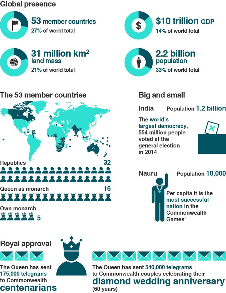 The Commonwealth of Nations in numbers