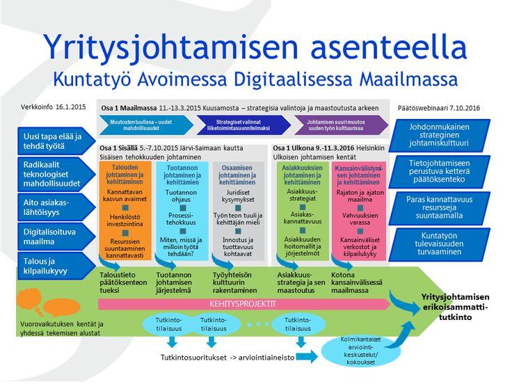 Kiinnostaako mahdollistavan julkisen johtamisen rakentaminen? Ota yhteyttä ville.makela@tamora.fi niin pääset mukaan.