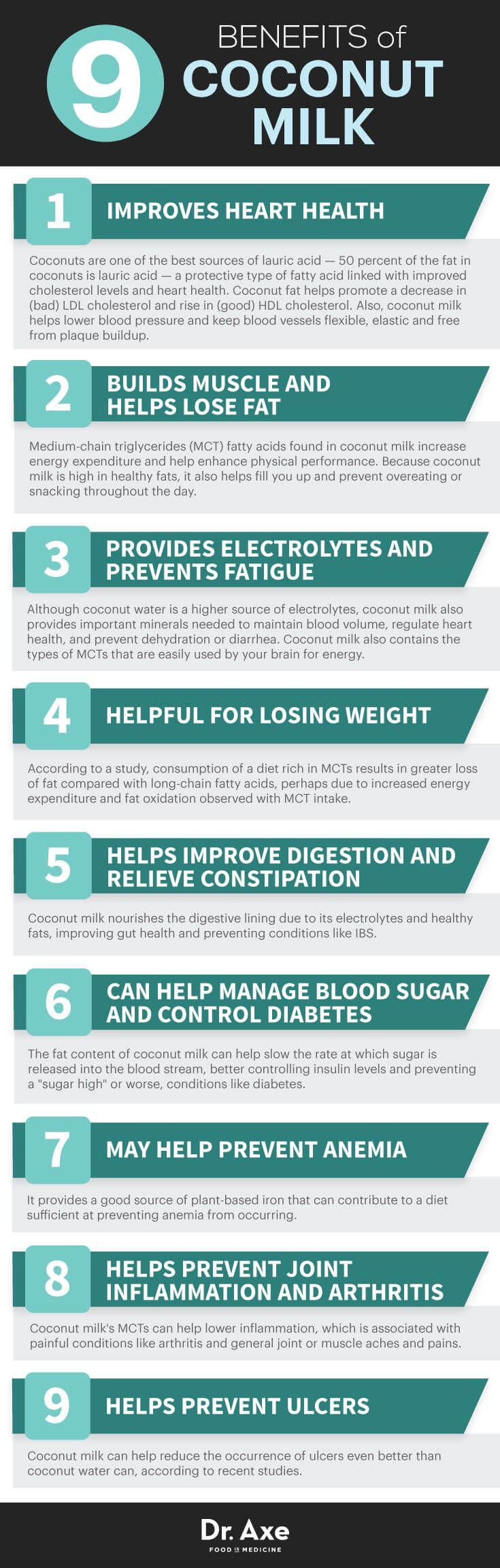 If you're looking to improve your heart, muscle and immunity, look to coconut milk nutrition. Read about the many benefits of coconut milk.