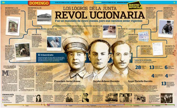 The revolution of October, 20