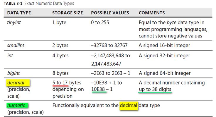Difference between numeric, float and decimal in SQL Server – Stack Overflow #difference #between #sql #and #sql #server http://wisconsin.nef2.com/difference-between-numeric-float-and-decimal-in-sql-server-stack-overflow-difference-between-sql-and-sql-server/  # use the float or real data types only if the precision provided by decimal (up to 38 digits) is insufficient Approximate numeric data types do not store the exact values specified for many numbers; they store an extremely close…
