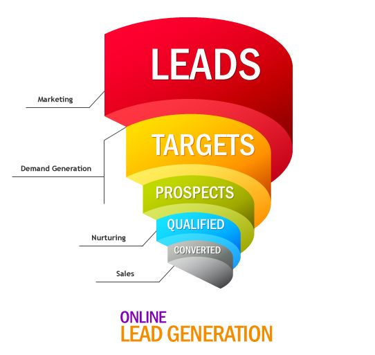 Achieve Business Success Generate High Quality Leads Online…