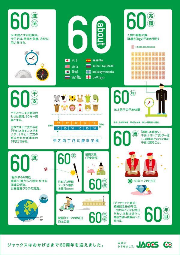 2014 年6月に創立60周年を迎えた株式会社ジャックスが公開した、「60」という数字にまつわる情報を集めたインフォグラフィックです。「...