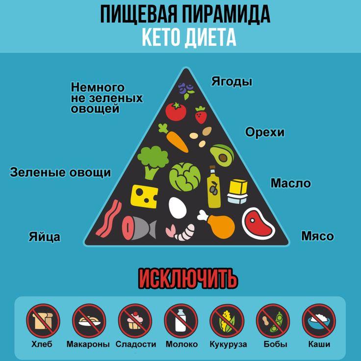 меню для диеты кето