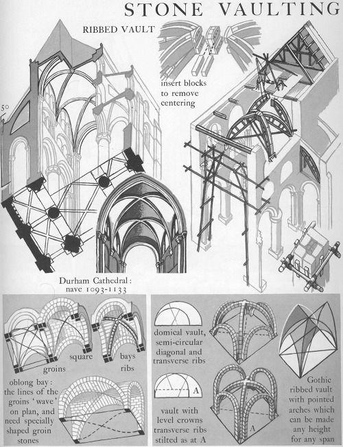 Romanesque stone vaulting Graphic History of Architecture by John Mansbridge
