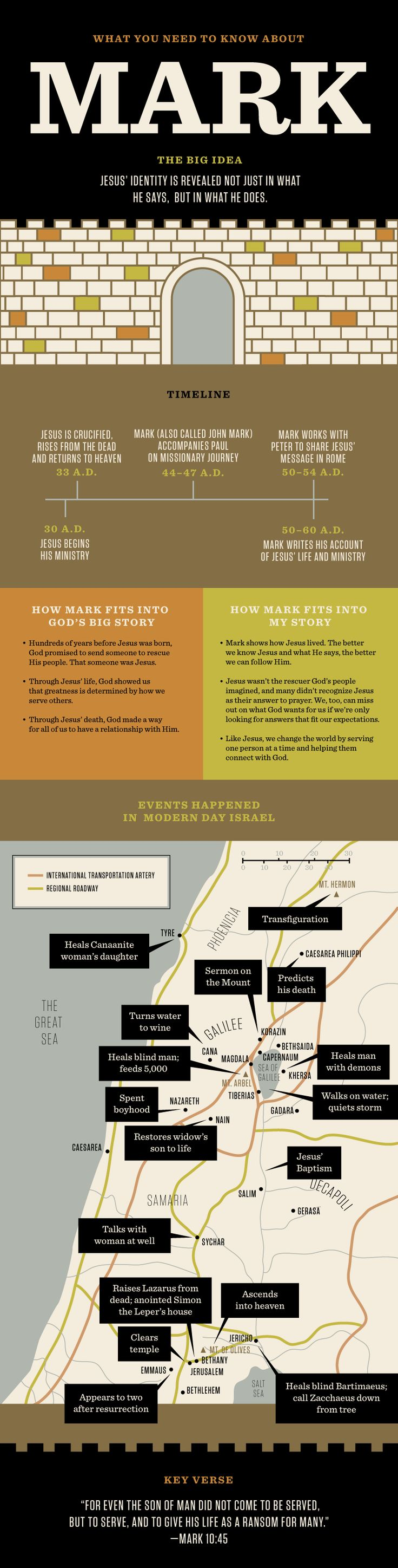 Bible Need To Know is recurring feature that looks at the story behind the stories in the Bible. Use this infographic to help you understand the book of Mark. We'd love to hear what you're learning along the way! Send us an email