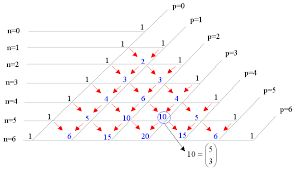 """Résultat de recherche d'images pour """"triangle de pascal"""""""