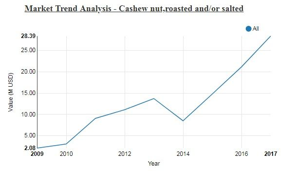 Analyse The Market Trend For Your Product Over The Past Years You