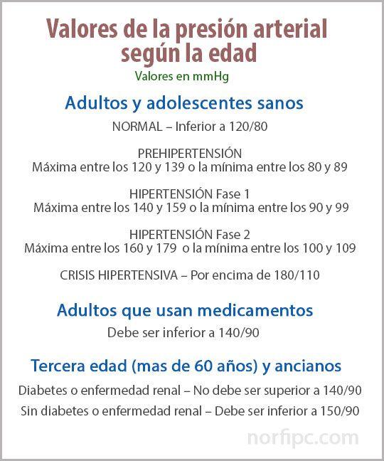 Tabla de los valores de la presión arterial según la edad