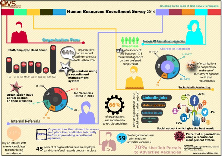 HR recruitment is a process of attracting and appointing suitable candidates for jobs within organisation as permanent or temporary. More detail click here http://goo.gl/LF1sFy