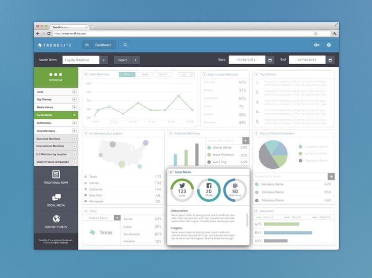 Trendkite_dashboard