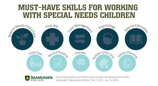 10 skills needed in careers working with special needs