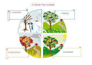 e-proodos: Ο τροχός των 4 εποχών