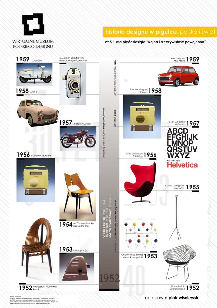 historia designu w pigulce lata 50