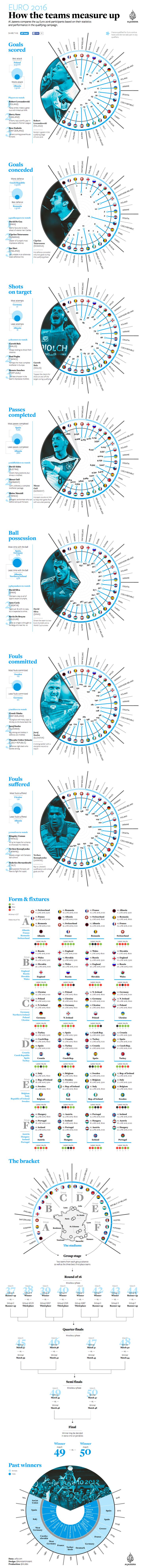 Euro 2016: How the teams measure up