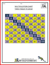 34 best images about times table teaching on pinterest for 10x10 multiplication table