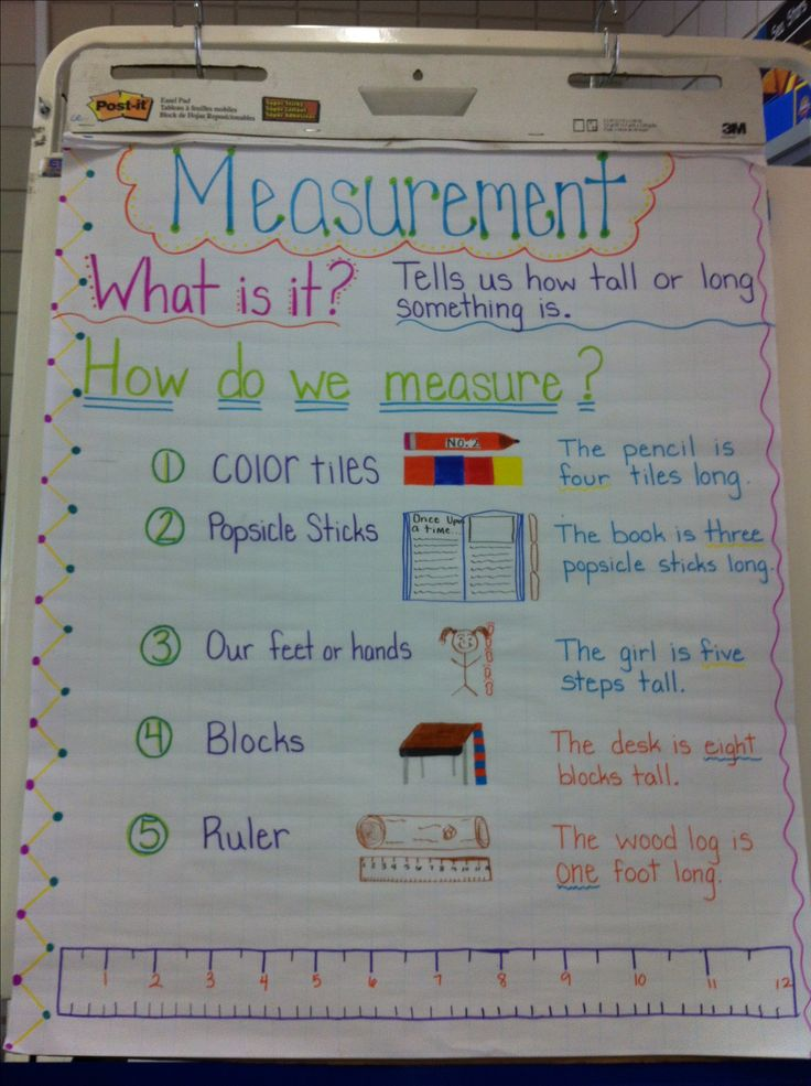 Made this for our new unit! Pretty impressed with myself! I live anchor charts! First grade measurement poster