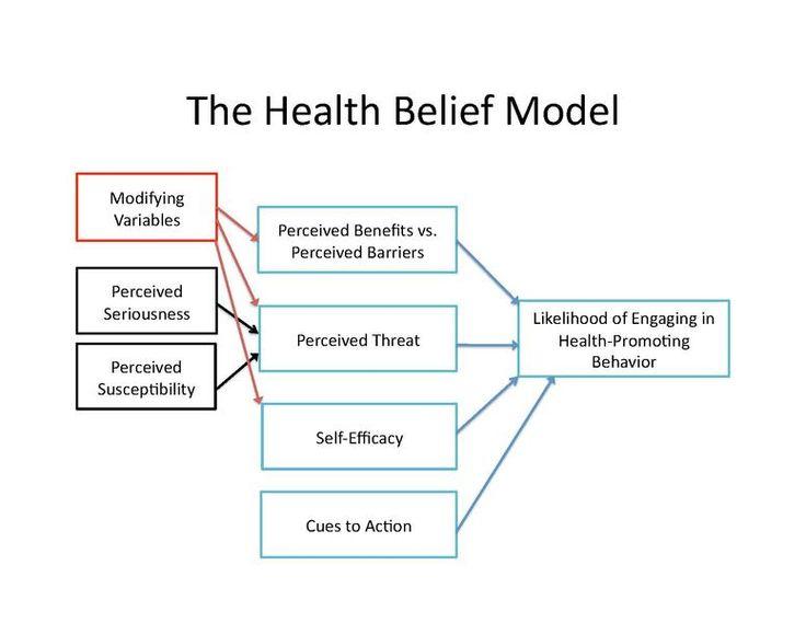 Graphic -- The Health Belief Model