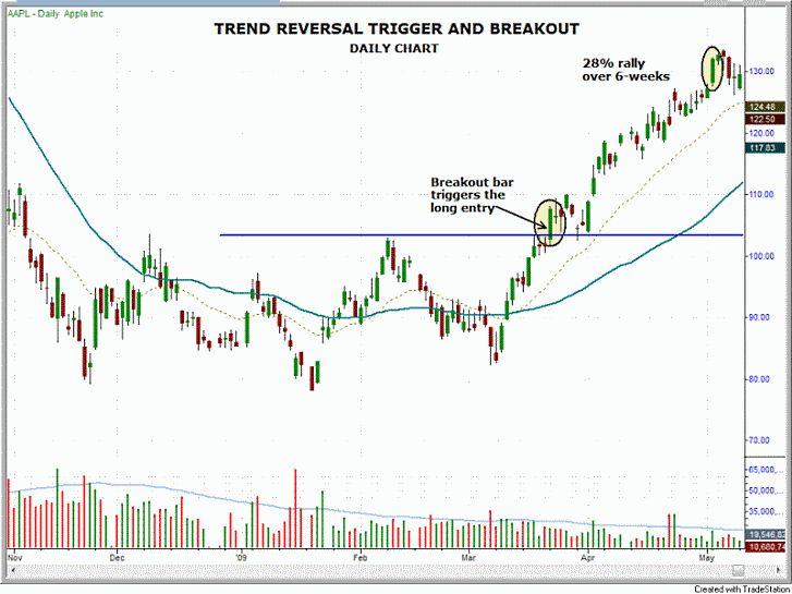 $AAPL stock chart - trend reversal