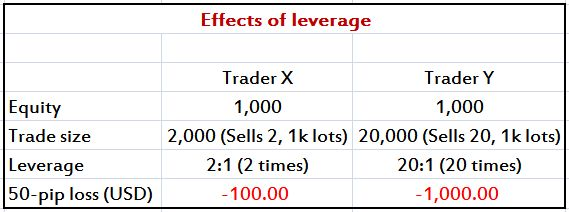 What Is a Forex Trading Leverage? http://tiny.cc/3pwqjx