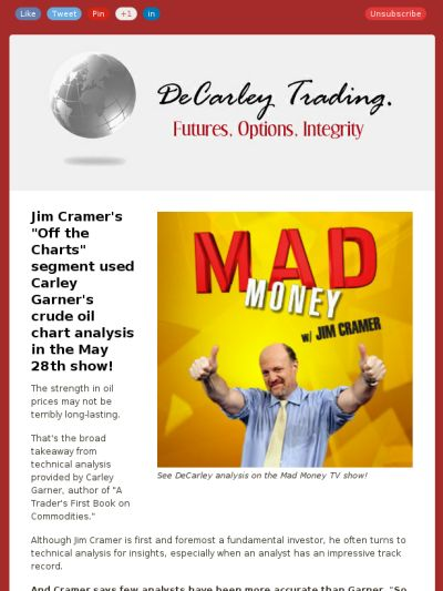 Where will crude oil go from here Skee Daddy? Check out my market analysis on Mad Money with Jim Cramer. *There is substantial risk of loss in trading futures and options.