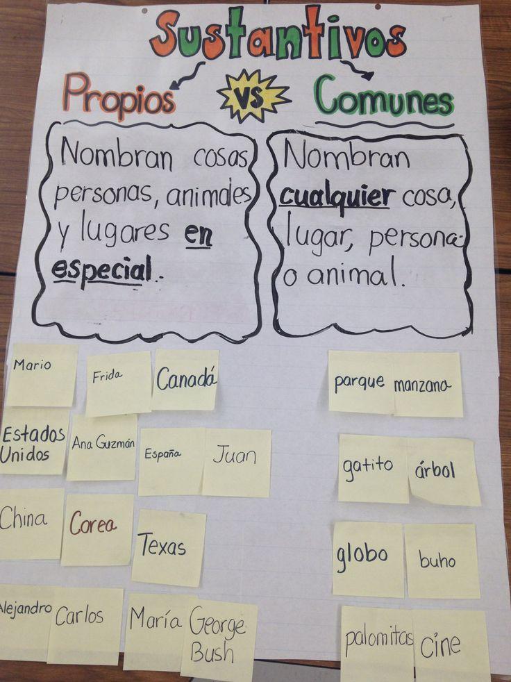 Introducción a las reglas de los sustantivos singulares y plurales con un anchor chart. Reforzar con los siguientes centros: https://www.teacherspayteachers.com/Product/SUSTANTIVOS-PROPIOS-Y-COMUNES-EN-ESPANOL-830239
