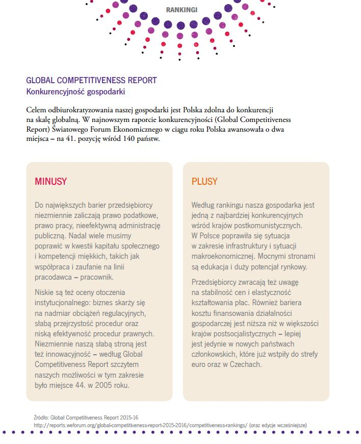 GLOBAL COMPETITIVENESS REPORT  Konkurencyjność gospodarki
