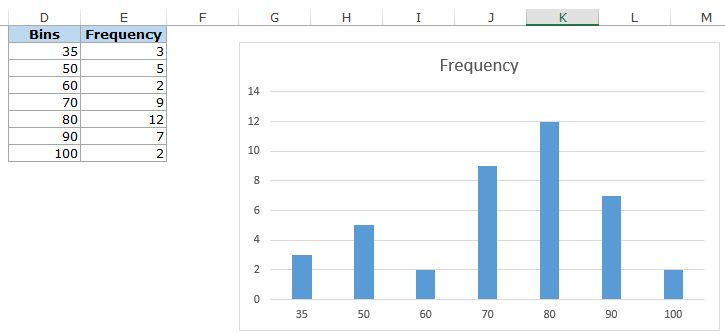 excel how to create histogram