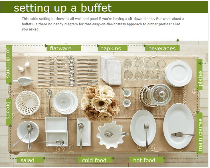 Buffet setting guide