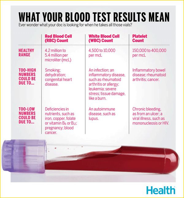 What Your Blood Test Results Mean Health Infographics
