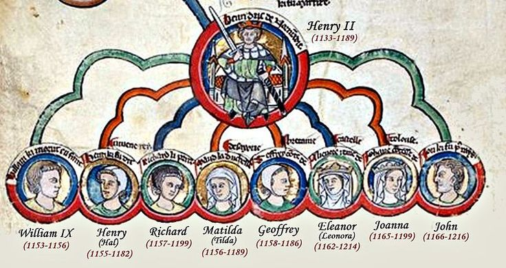 The Children of Henry II of England and Eleanor of Aquitaine. Henry was the first Plantagenet king.