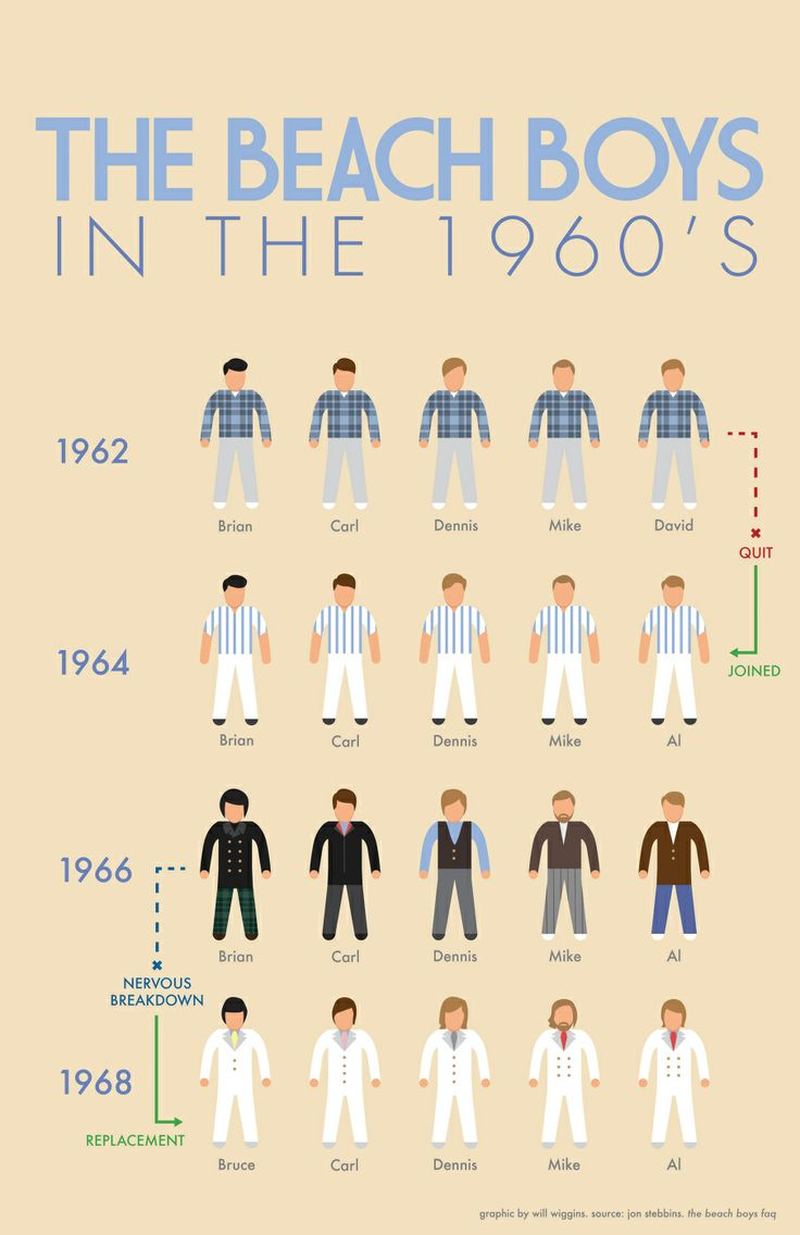 The Beach Boys in the 1960's   | Visit our new infographic gallery at http://visualoop.com/