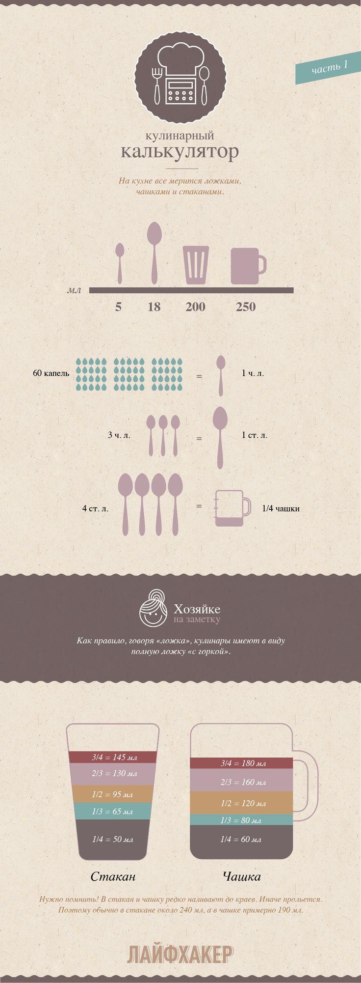 ИНФОГРАФИКА: Кулинарный калькулятор. Часть 1 - Лайфхакер