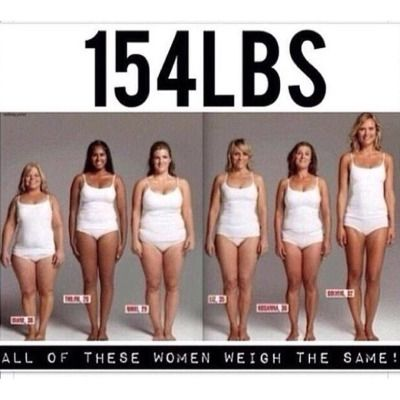 Fat vs Muscle Weight and pounds looks different on everyone!! 5 lbs of Fat