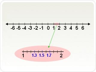 Los números enteros son un conjunto de números que incluye a números naturales de cero (1, 2),los negativos naturales (−2, −1)y al cero.  El conjunto de los números enteros se representa por la letra = −2, −1, +1, +2.Éstos no tienen parte decimal.Ej:  −783 y 154 son números enteros  45,23 y −34/95 no lo son.  La suma,la diferencia y el producto de dos números enteros es otro número entero.El cociente de dos números enteros no siempre es un número entero,sólo ocurre cuando la división es…