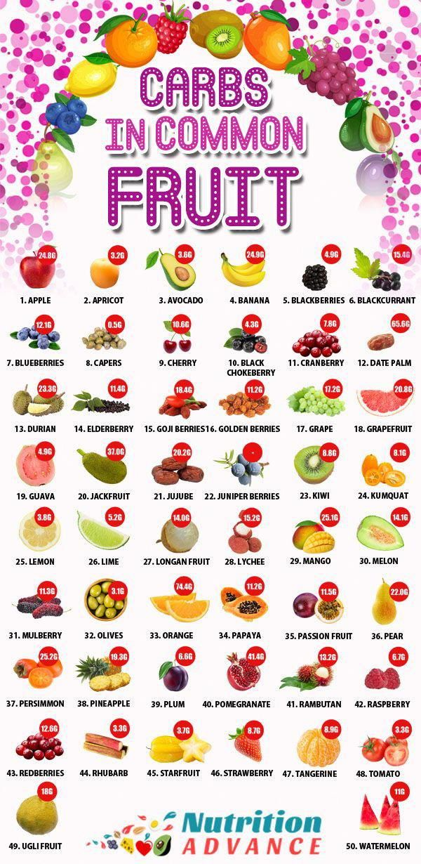 Carbs In Oranges >> How Many Carbs In Common Fruit This Infographic Shows The Carb