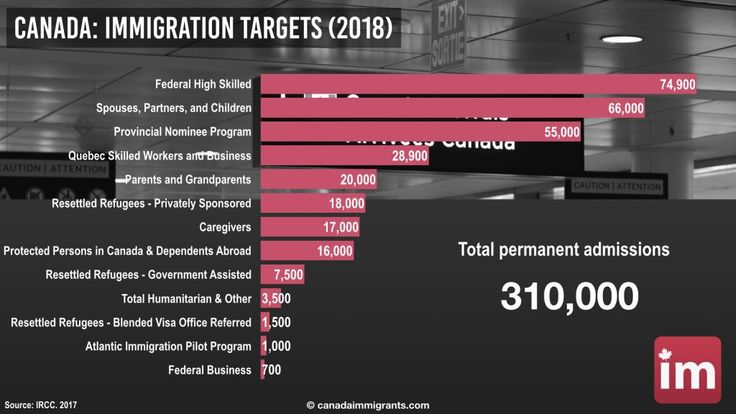 Canada Immigration Targets 2018