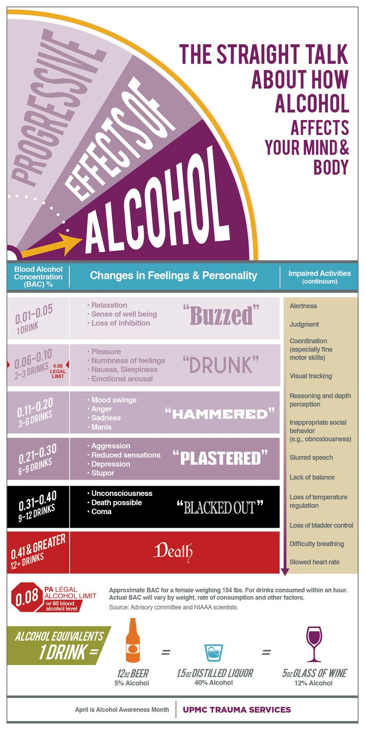 This infographic gives you a breakdown on the progressive effects of alcohol, based on how many drinks you've consumed.