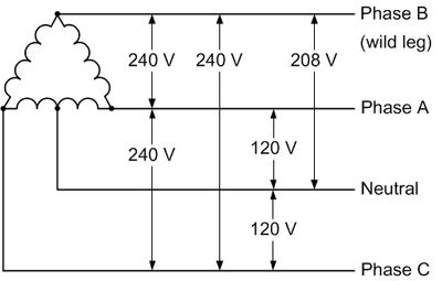 240v 3 phase leg voltages shop notes legs
