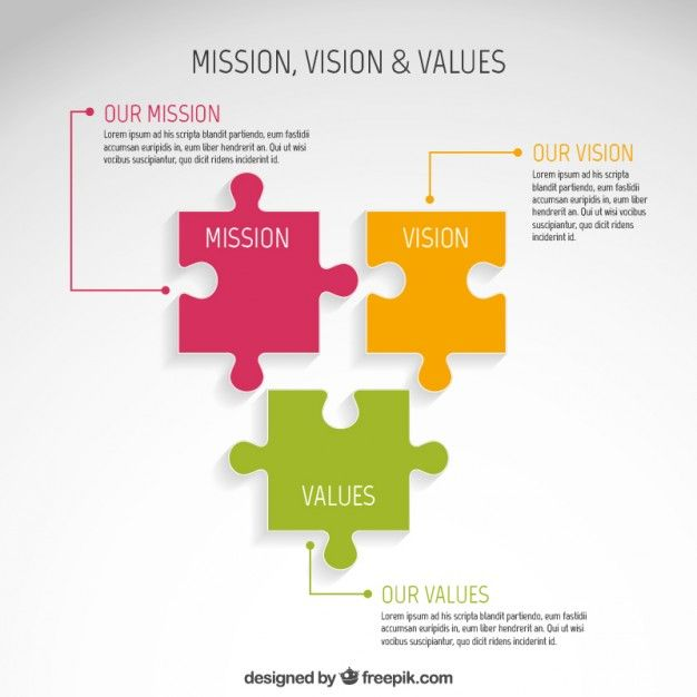 Mission, Vision and Values Infographic Free Vector