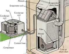 Central air conditioners are made up of  the condenser unit, on a concrete slab, and the evaporator coil.