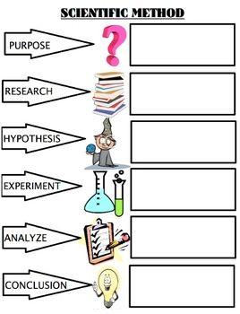 Scientific Method Powerpoint/Experiments