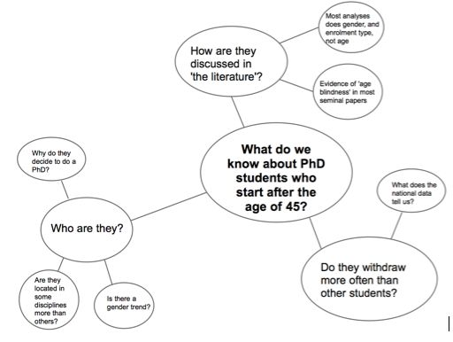 how to make a research question