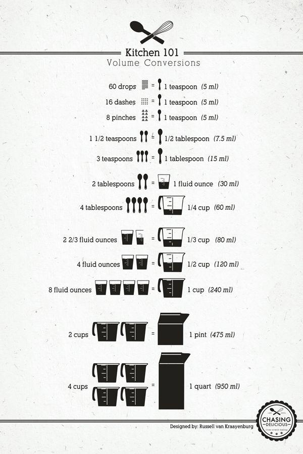 Kitchen 101 - Volume Measurements: Conver Charts, Recipe, Conver Volume, Food, Menu, Cheat Sheet, Measuring Conver, Kitchens Measuring, Kitchens Conver