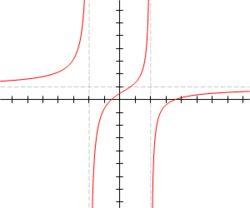 FUNCIÓN RACIONAL: Una función racional de una variable es una función que puede ser expresada de la forma:  f(x) = \frac{P(x)}{Q(x)}  donde P y Q son polinomios y x una variable, siendo Q distinto del polinomio nulo