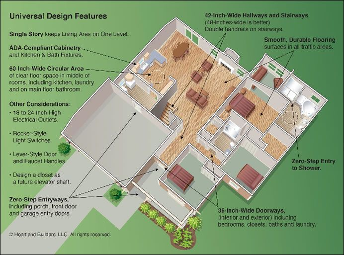 Universal Design Features   So A Home Is Useable For Toddlers To  Wheelchairs.