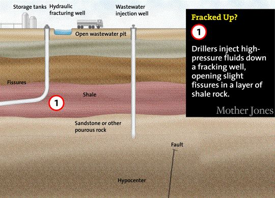 Frackings Latest Scandal? Earthquake Swarms:  Turns out that when a barely regulated industry injects highly pressurized wastewater into faults, things can go terribly wrong.