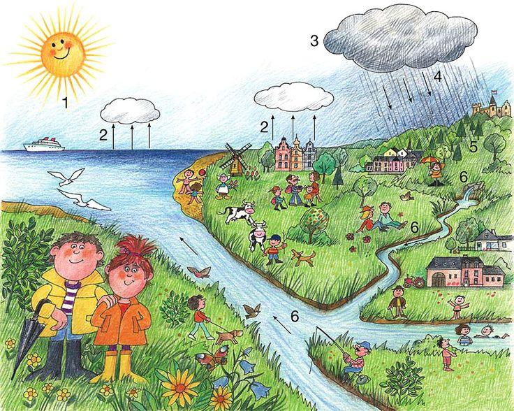 Beau dessin pour le cycle de l'eau.