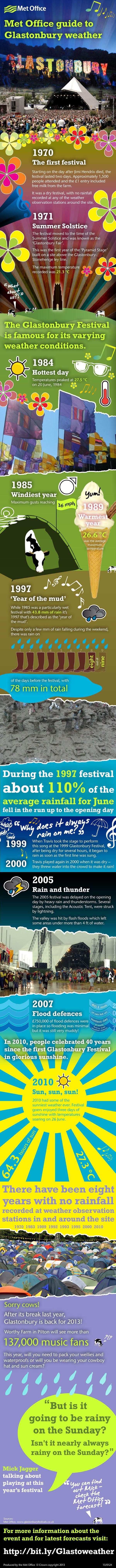 Glastonbury Festival weather
