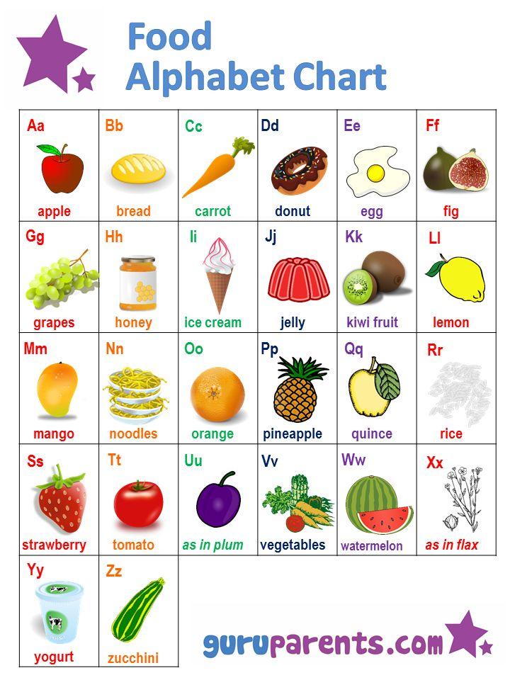 1000 Ideas About Abc Chart On Pinterest Zoo Phonics